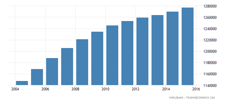 iraq population ages 7 9 male wb data