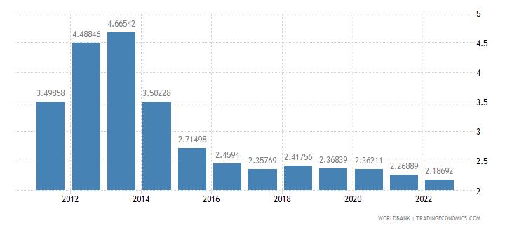 iraq population growth annual percent wb data