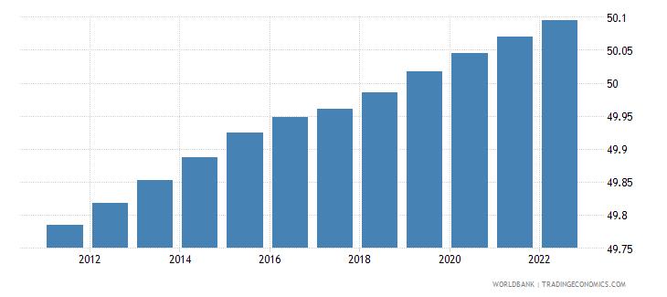 iraq population male percent of total wb data
