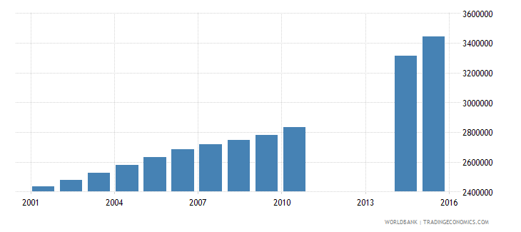 iraq population of the official age for tertiary education both sexes number wb data