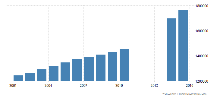 iraq population of the official age for tertiary education male number wb data