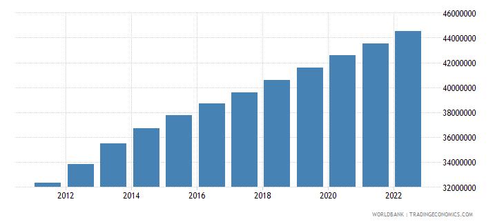 iraq population total wb data