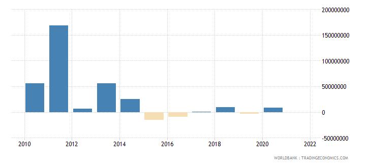 iraq portfolio equity net inflows bop us dollar wb data