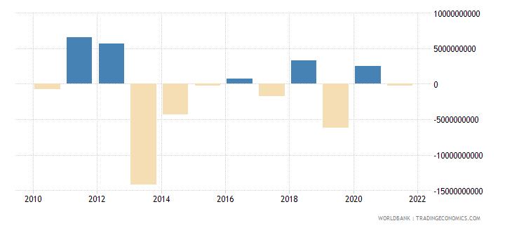 iraq portfolio investment excluding lcfar bop us dollar wb data