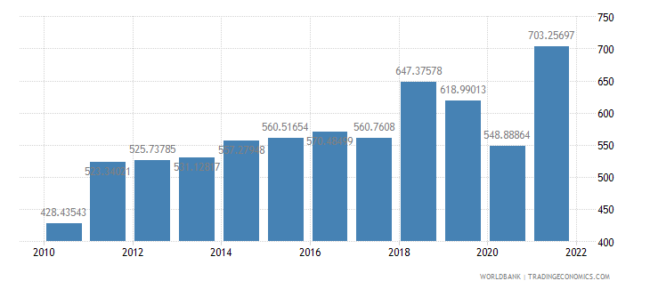iraq ppp conversion factor gdp lcu per international dollar wb data