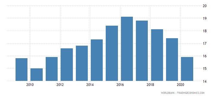 iraq prevalence of undernourishment percent of population wb data