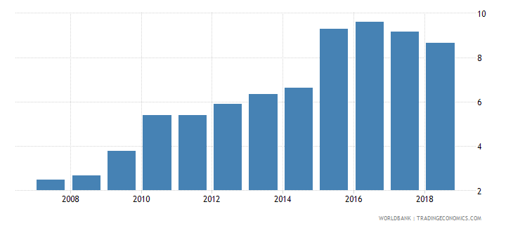 iraq private credit by deposit money banks to gdp percent wb data