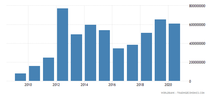 iraq private current transfers payments bop us dollar wb data