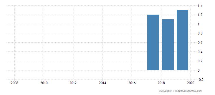 iraq public credit registry coverage percent of adults wb data