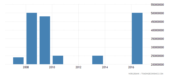 iraq public private partnerships investment in energy current us$ wb data