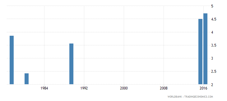 iraq public spending on education total percent of gdp wb data