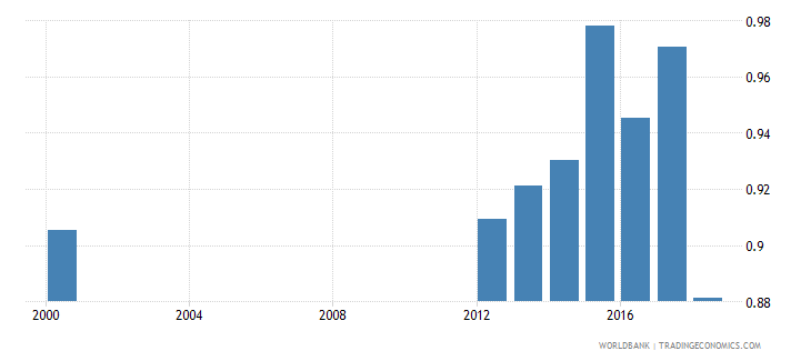 iraq ratio of young literate females to males percent ages 15 24 wb data