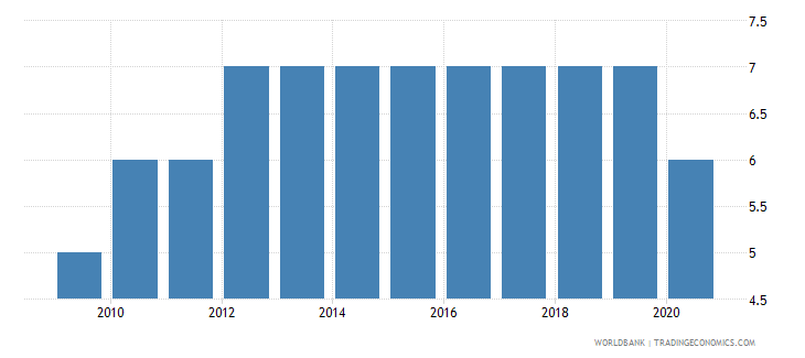 iraq regulatory quality number of sources wb data