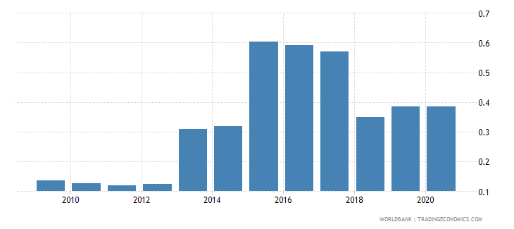 iraq remittance inflows to gdp percent wb data