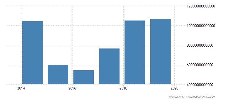 iraq revenue excluding grants current lcu wb data