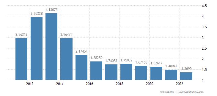 iraq rural population growth annual percent wb data