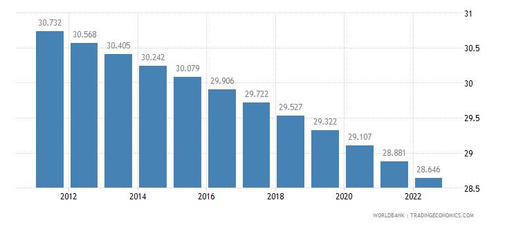 iraq rural population percent of total population wb data