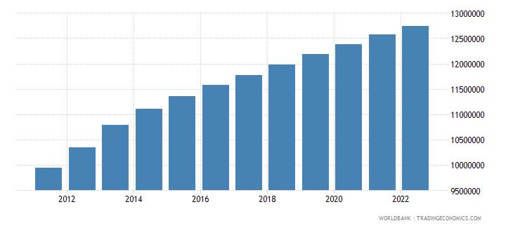 iraq rural population wb data