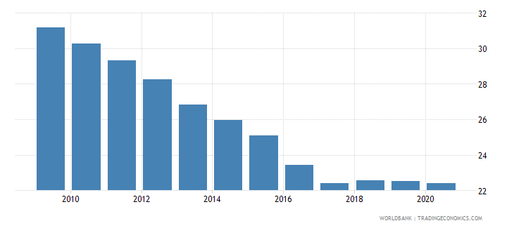 iraq self employed total percent of total employed wb data