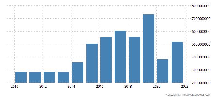 iraq service exports bop us dollar wb data