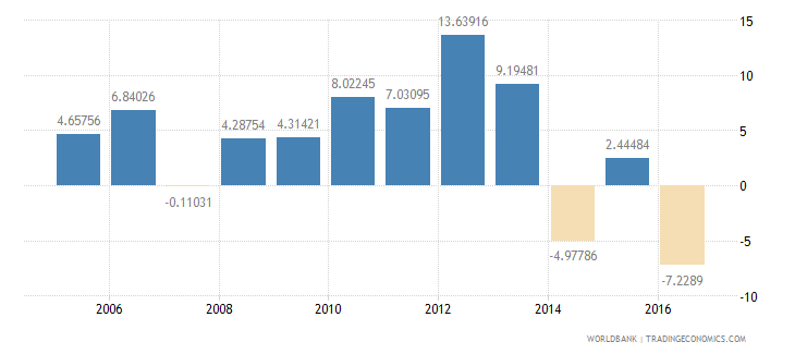 iraq services etc  value added annual percent growth wb data