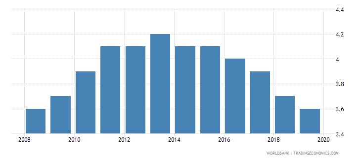 iraq suicide mortality rate per 100000 population wb data