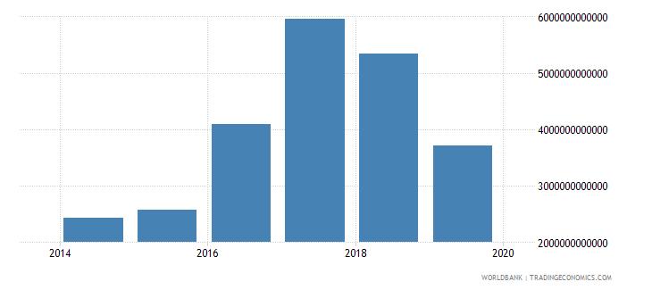 iraq tax revenue current lcu wb data