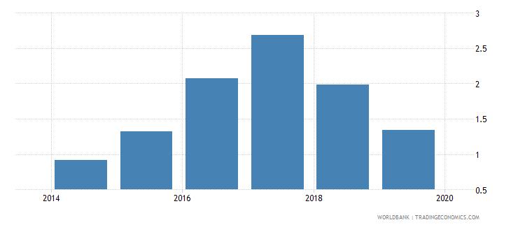 iraq tax revenue percent of gdp wb data