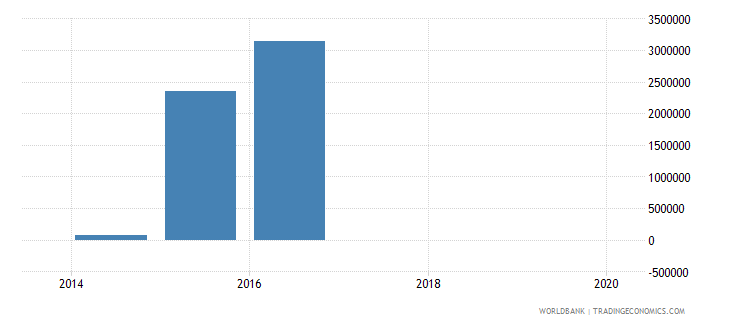 iraq taxes on exports current lcu wb data