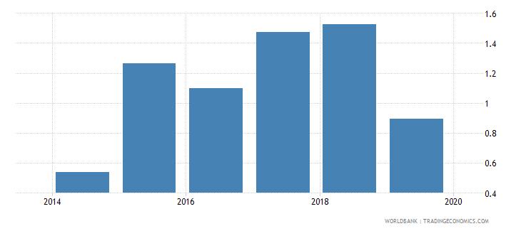 iraq taxes on international trade percent of revenue wb data