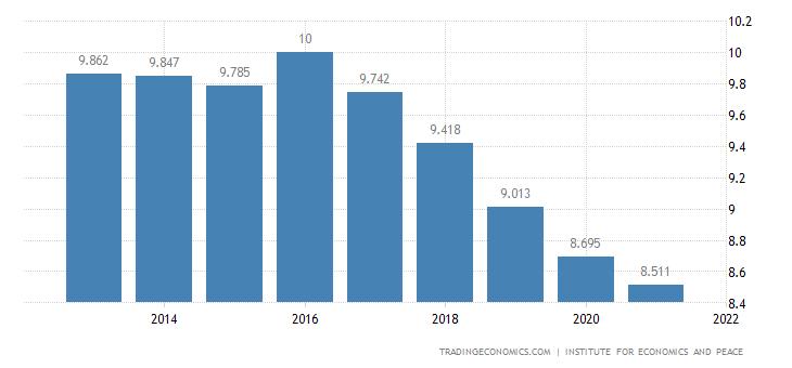 Iraq Terrorism Index
