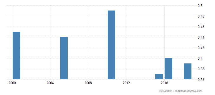 iraq total alcohol consumption per capita liters of pure alcohol projected estimates 15 years of age wb data