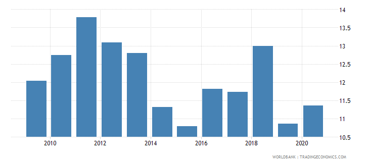 iraq total reserves in months of imports wb data