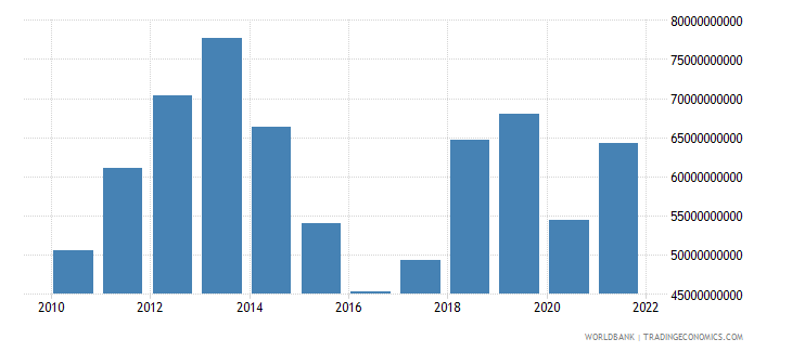 iraq total reserves includes gold us dollar wb data