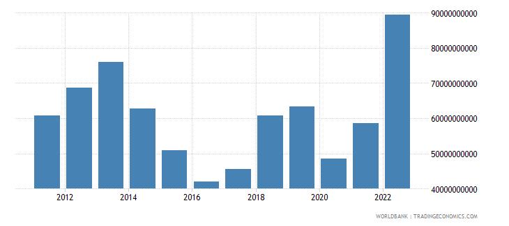 iraq total reserves minus gold us dollar wb data