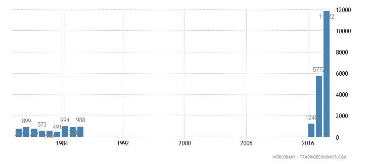 iraq trademark applications total wb data