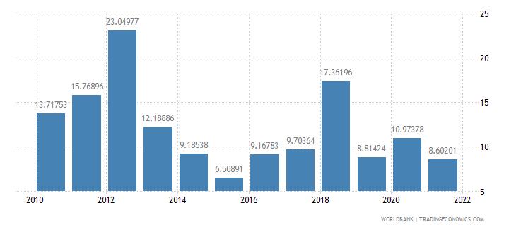 iraq transport services percent of service exports bop wb data