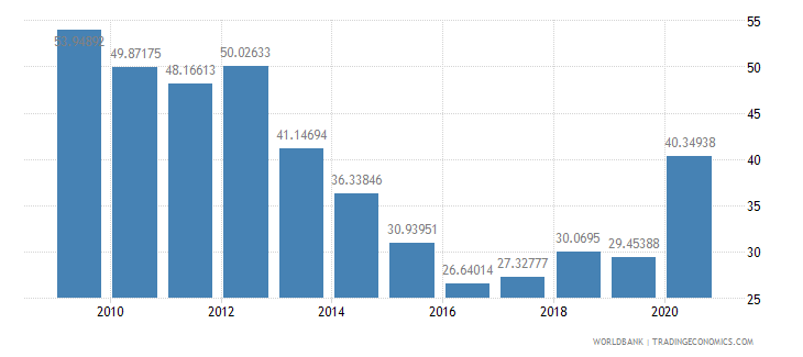 iraq transport services percent of service imports bop wb data