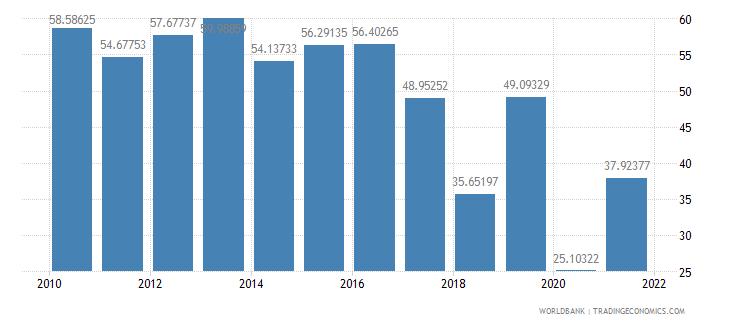 iraq travel services percent of service exports bop wb data