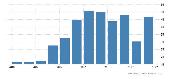 iraq travel services percent of service imports bop wb data
