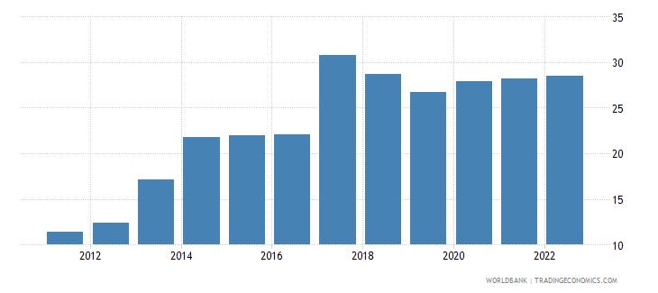 iraq unemployment female percent of female labor force wb data