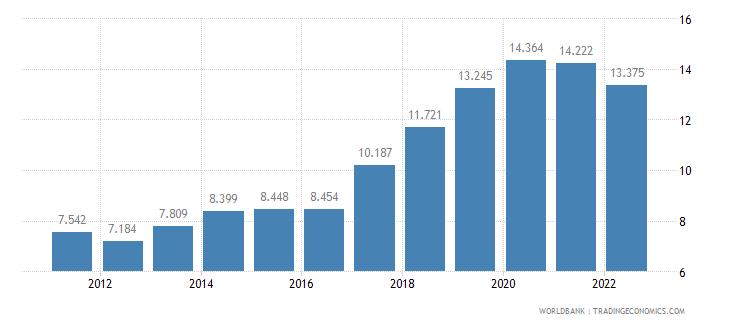 iraq unemployment male percent of male labor force wb data