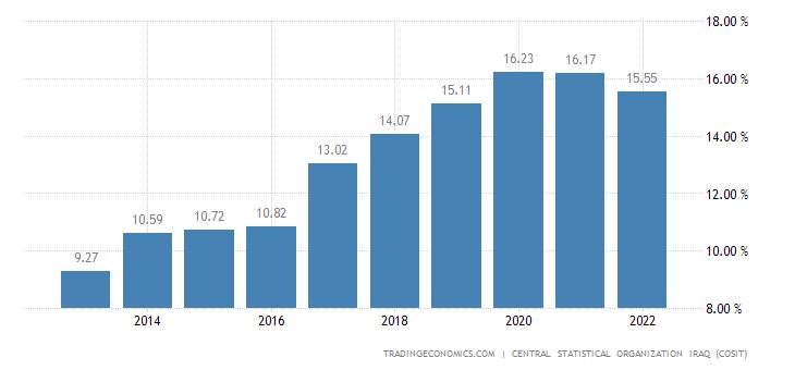 Iraq Unemployment Rate