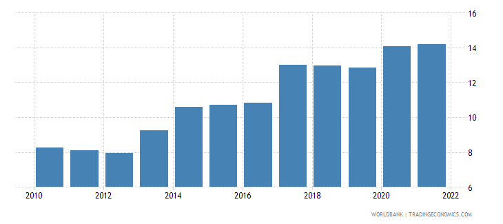 iraq unemployment total percent of total labor force wb data