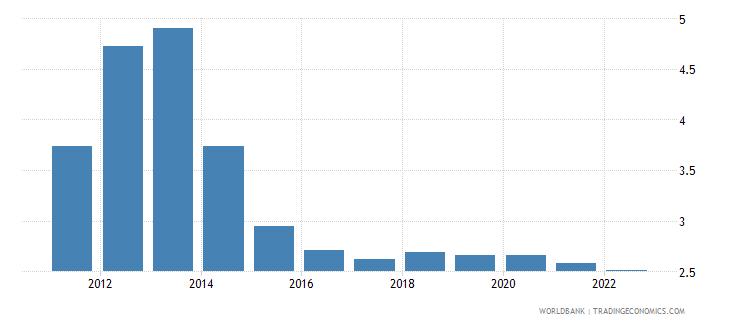 iraq urban population growth annual percent wb data