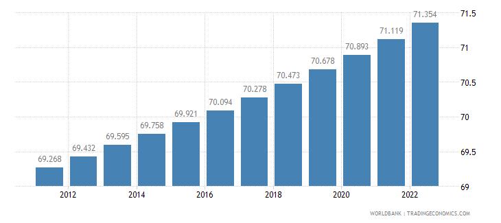 iraq urban population percent of total wb data