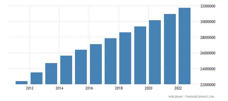iraq urban population wb data