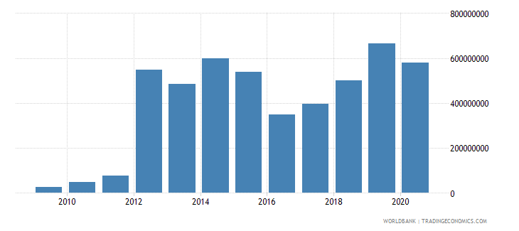 iraq workers remittances and compensation of employees paid us dollar wb data