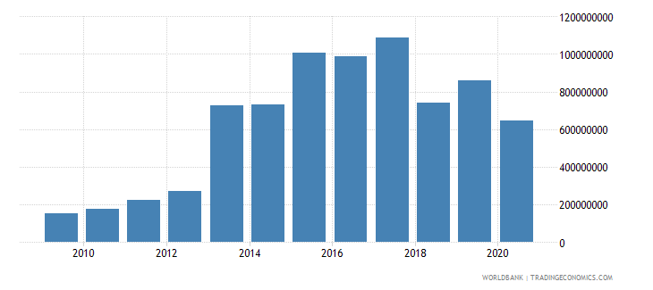 iraq workers remittances and compensation of employees received us dollar wb data