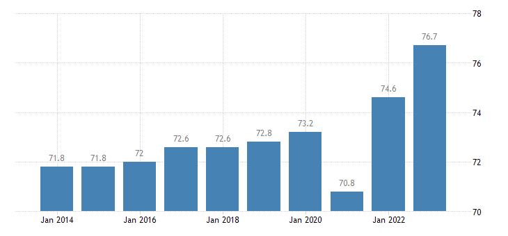 ireland activity rate eurostat data